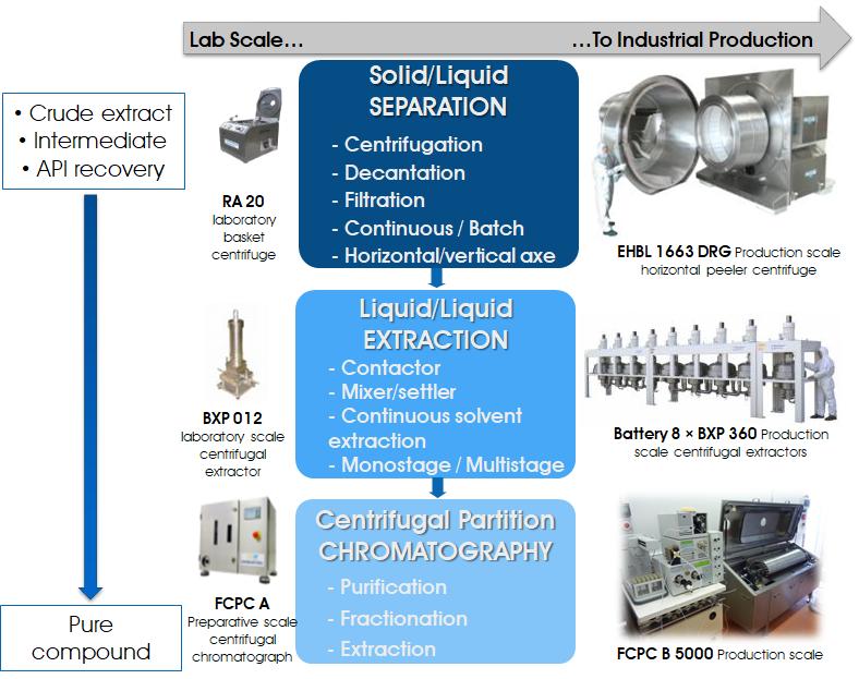 Rousselet Robatel centrifuges range